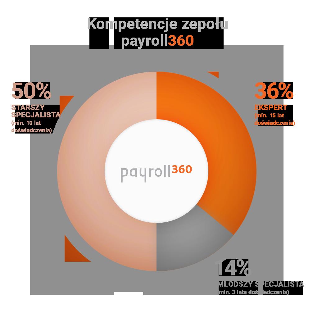 Kompetencje zespołu payroll360