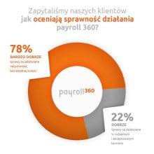 Infografika payroll360